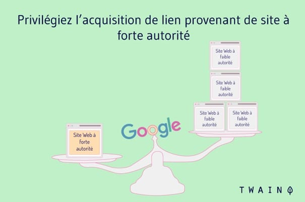Pririvilegiez l'acquisition de backlinks provant de site d'autorité