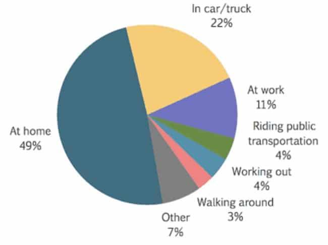 Beaucoup de personne ecoutent les podcasts en voiture