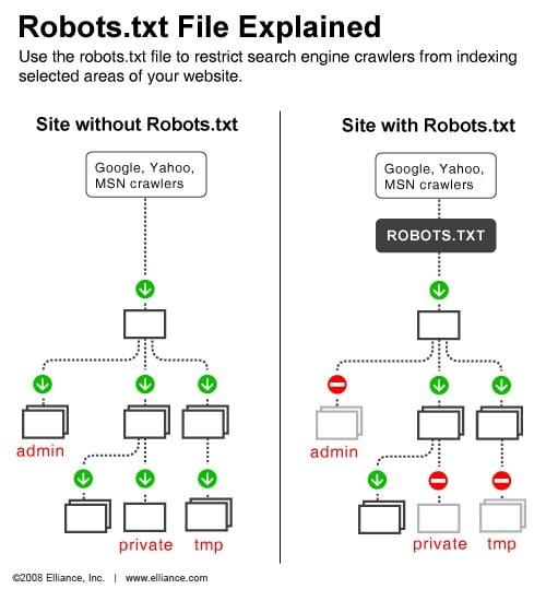 Fonction du fichier robots txt
