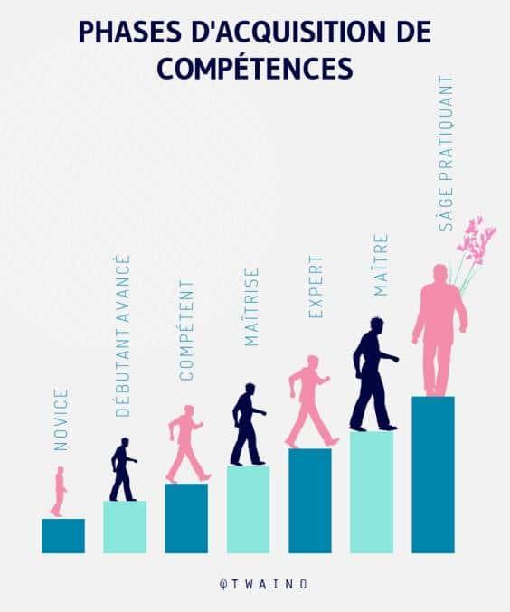 Les-phases-d-acquisition-de-competence