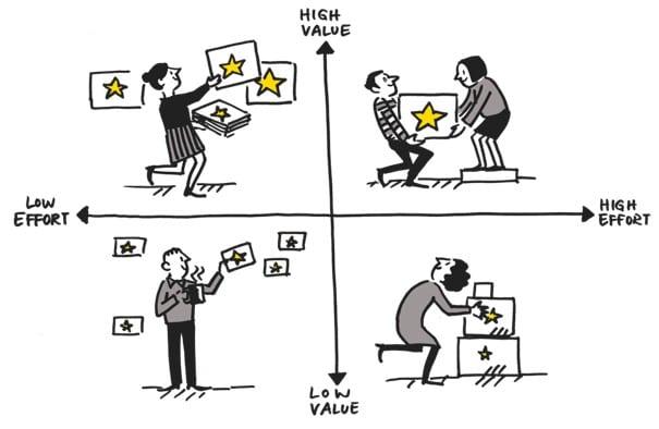 Produire des contenus de qualite