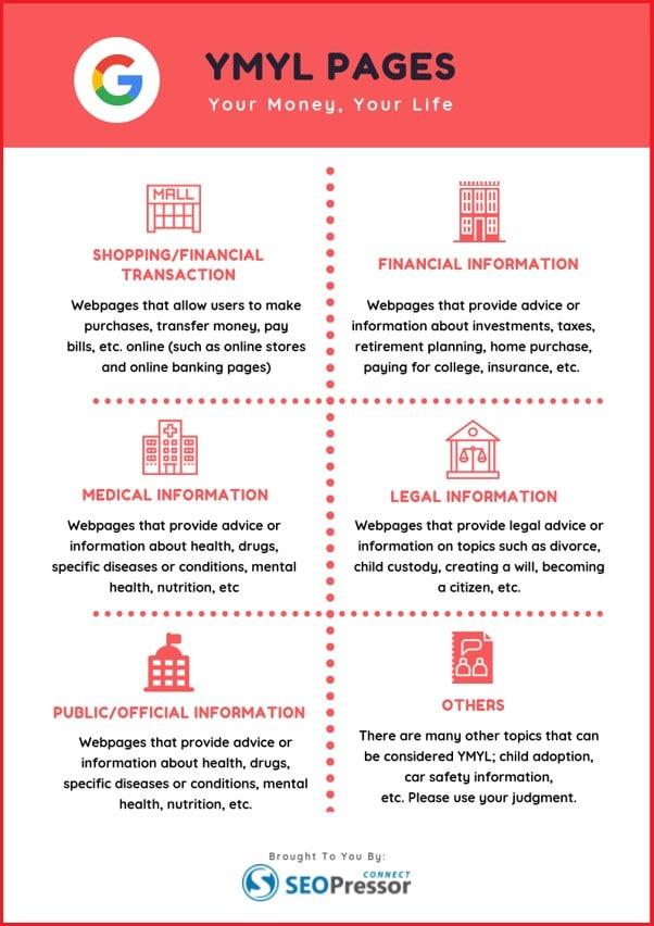 Infographie des differentes sortes de sites YMYLInfographie des differentes sortes de sites YMYL