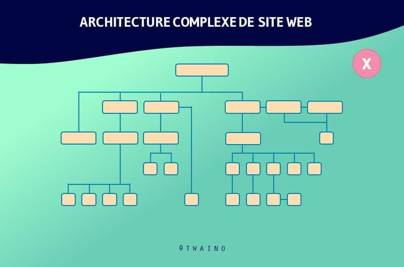 Architecture de site web a eviter