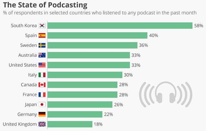 Propotion d ecoute des podcasts par pays