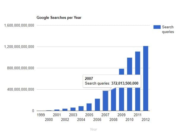 Evolution du volume des requetes sur Google
