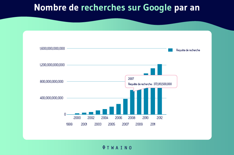Evolution du volume des requetes sur Google