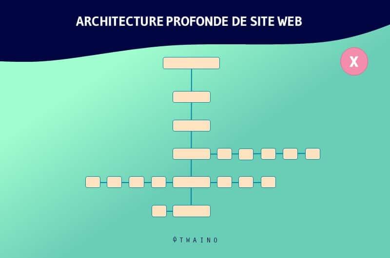 Architecture de site web trop longue