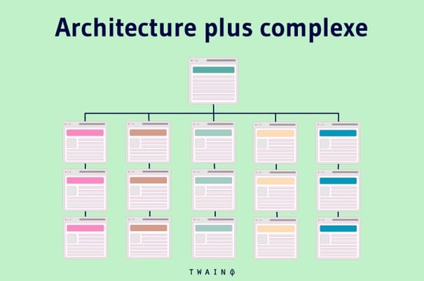 Architecture de site web