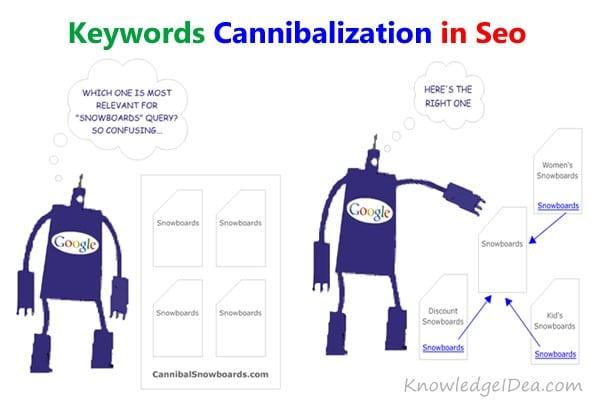 Cannibalisation de mots-cles