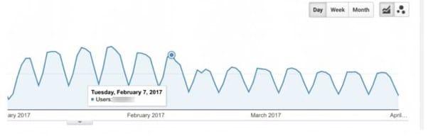 Perturbation du trafic apres une mise a jour de Google