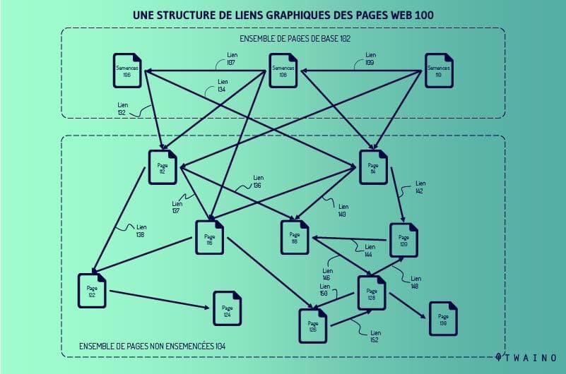 Graphique-de-la-structure-de-liens-des-pages-web