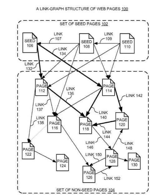 Graphique de la structure de liens des pages web