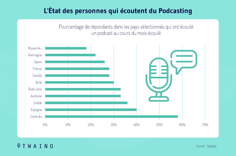 Etat des personnes qui ecoutent du Podcasting