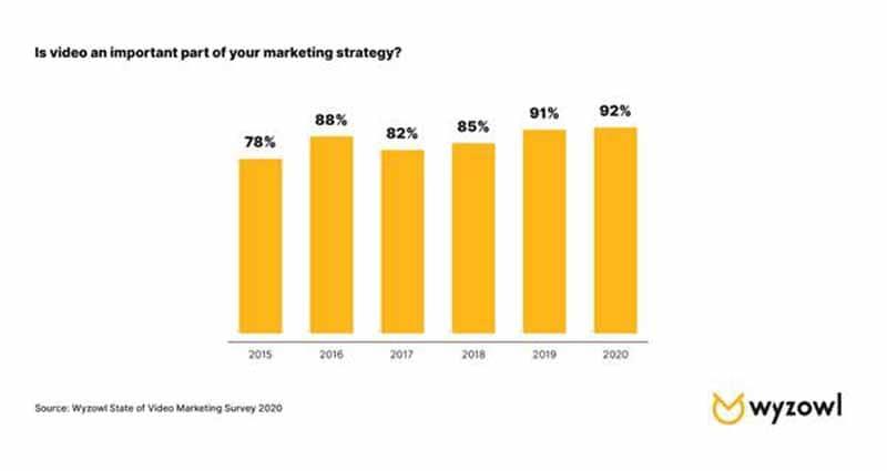 La video occupe une part importante dans la strategie marketing des entreprises