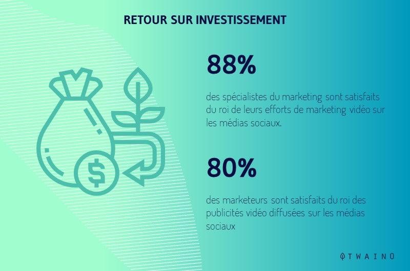 88 pourcent des marketeurs sont satisfait du ROI de leur video marketing