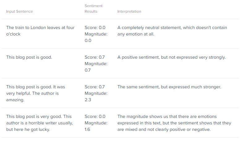 Analyse du sentiment par Google NLP