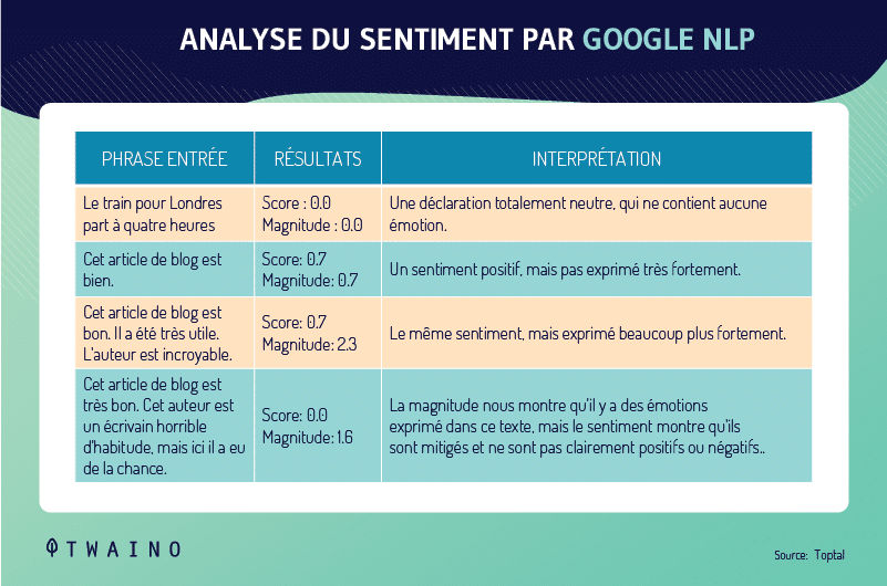Analyse du sentiment par Google NLP