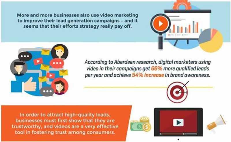 L utilisation de video permet de generer 66 pourcent plus de trafic