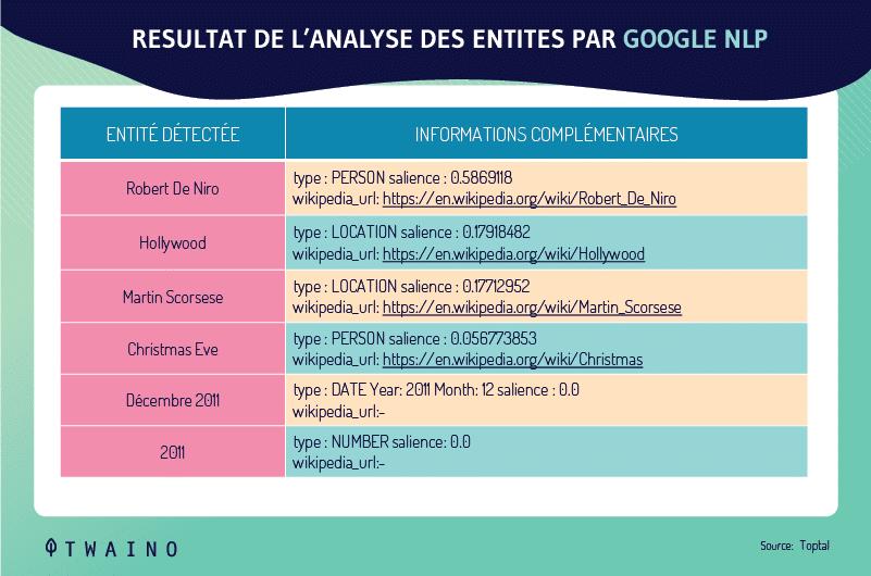 Resultat de l analyse des entites par Google NLP