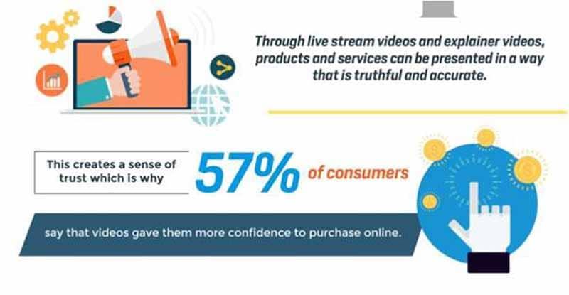57 Pourcents des consommateurs estiment que la video leur donne plus de confiance pour l achat en ligne