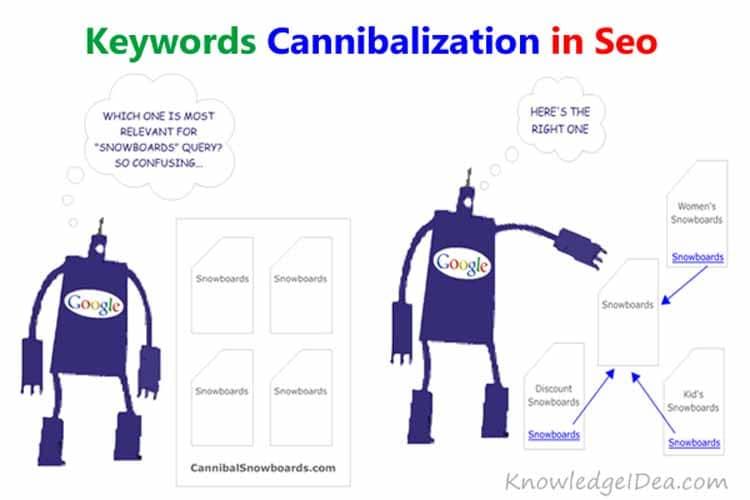 Canibalisation de mots cles
