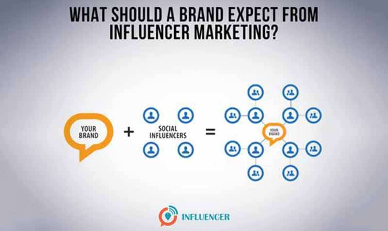 Utiliser les influenceurs