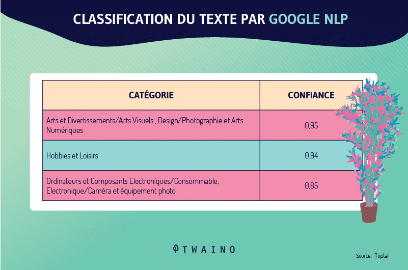Classification du texte par Google NLP