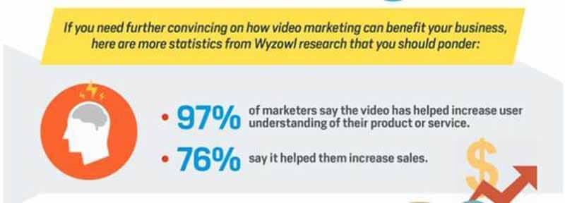 La video permet d augmenter la comprehension d un produit par les utilisateurs