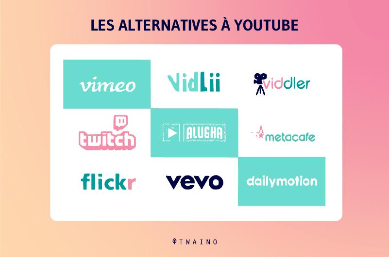 Les alternatives a YouTube