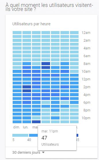 Les horaires de visite de twaino
