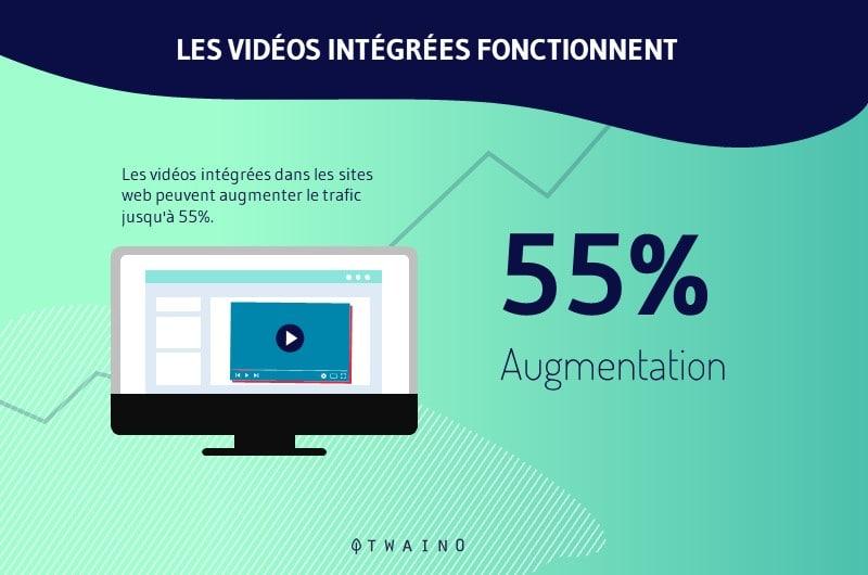 Les videos peuvent augmenter le trafic de 55 pourcent