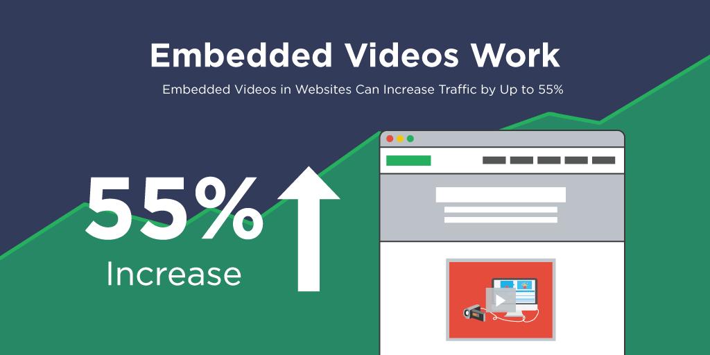 Les videos peuvent augmenter le trafic de 55 pourcents