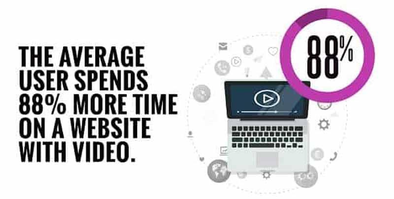 Les visiteurs passent 88 pourcents plus de temps s il y a une video