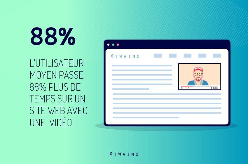 Les-visiteurs passent 88 pourcent plus de temps s il y a une video
