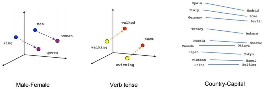 Modeles pour faire la liaison entre les concepts de BERT