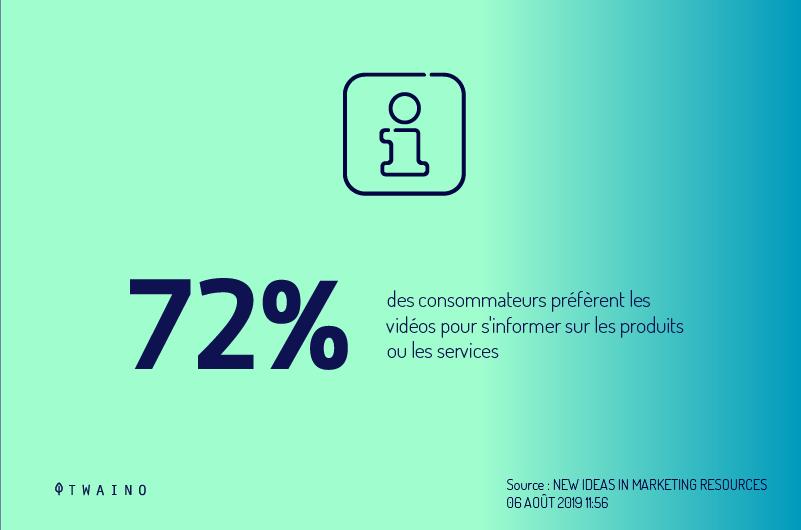 72 pourcent des consommateurs preferent une video pour en savoir plus sur un produit