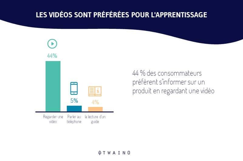 44 pourcent des consommateurs preferent en apprendre plus avec une video