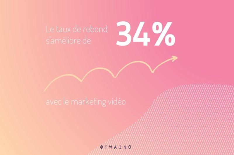 Les videos reduisent le taux de rebond de 34 pourcent