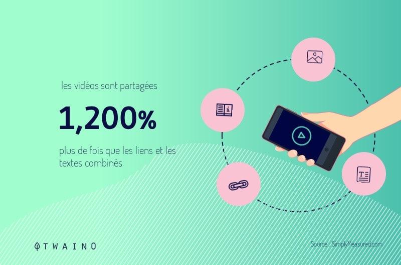Les videos sont 1 200 pourcents plus partagee que les autres formats de contenus