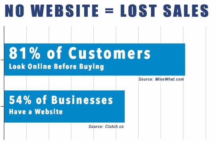 Un business qui ne possede pas un site perd beaucoup d opportunite