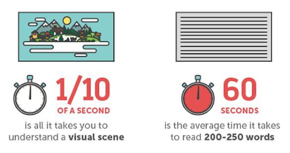 Les contenus visuels sont plus rapidement compris
