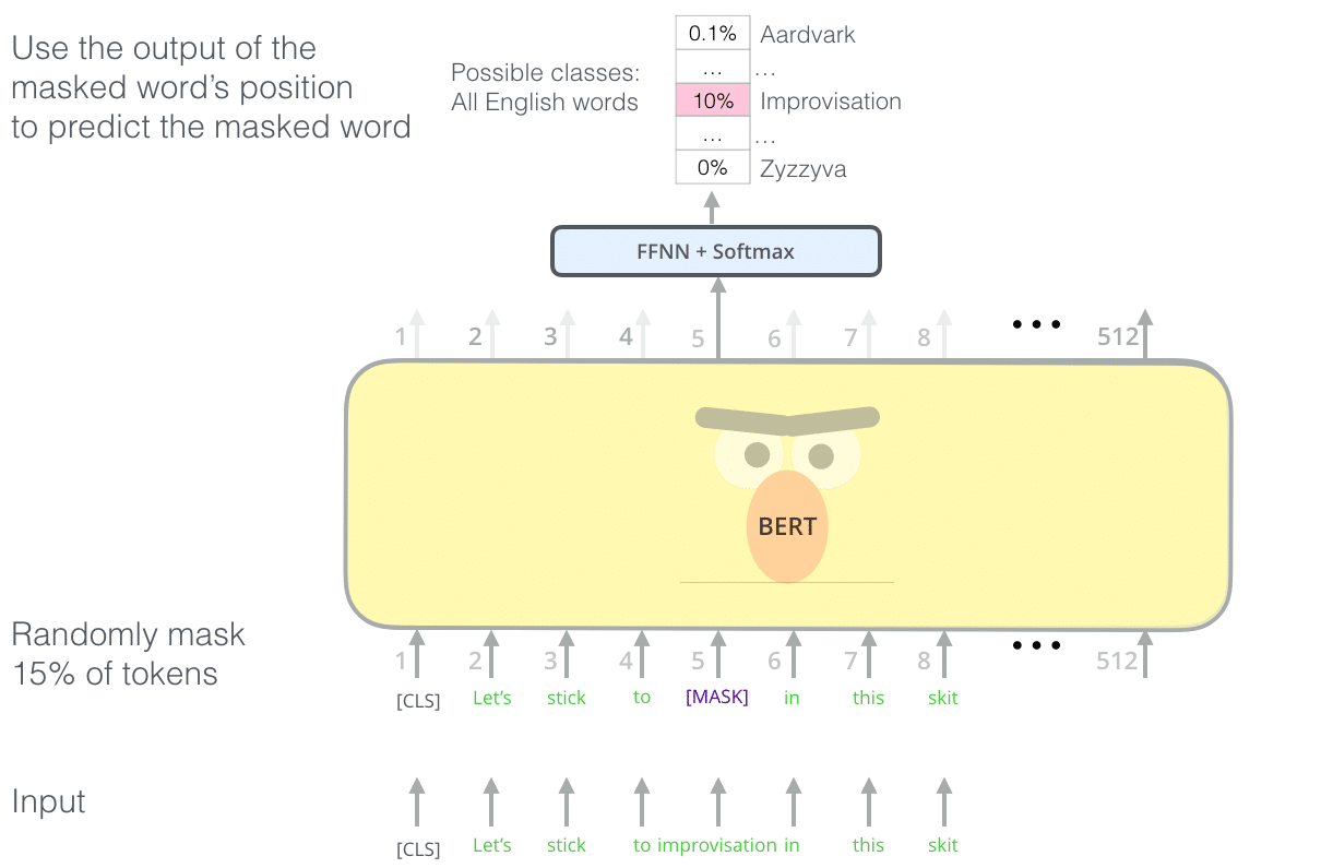 Modele d entrainement de BERT avec des mots masques