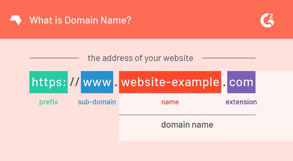 Nom de domaine de site web