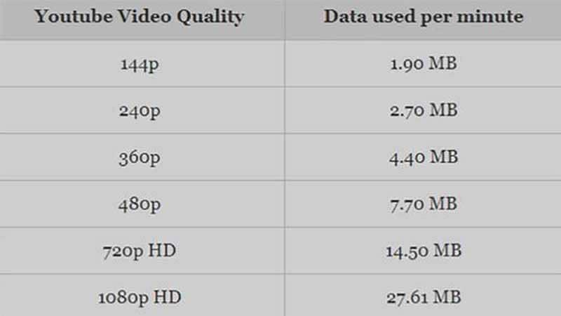 Quantite de donnees par minute sur YouTube selon la qualite de la video