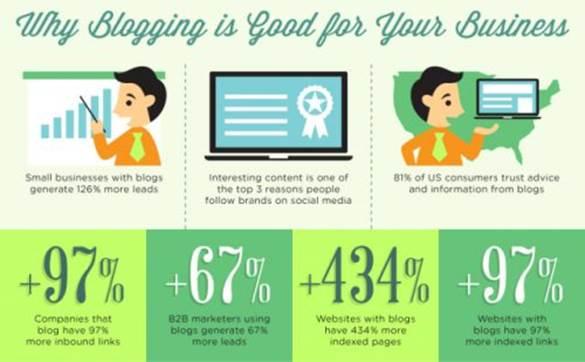 Un blog peut considerablement booster votre visibilite en ligne