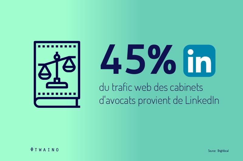 45-pourcents-du-trafic-web-des-cabinets-d-avocats-provient-de-LinkedIn