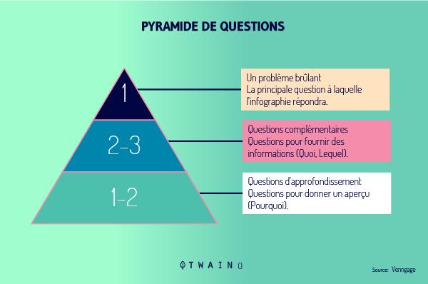 Pyramide-de-question