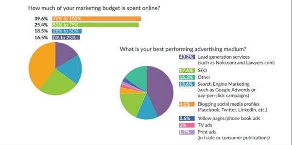 65 pourcents des cabinets d avocats depensent la majeure partie de leur budget marketing en ligne