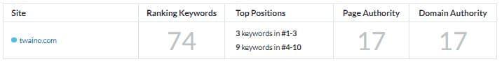 Resultats de Moz Keyword Explorer pour twaino