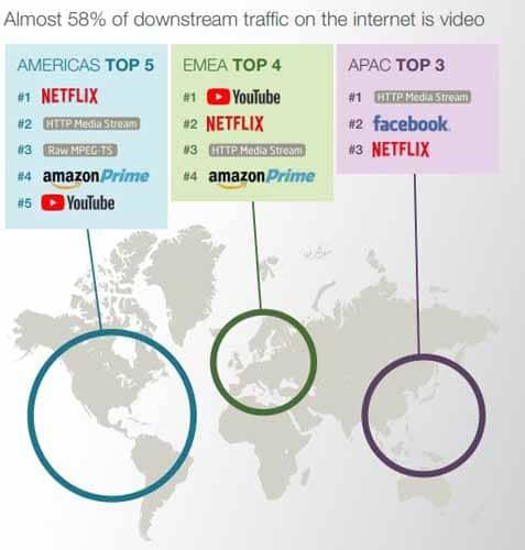 58 pourcent du trafic internet est consacre au video